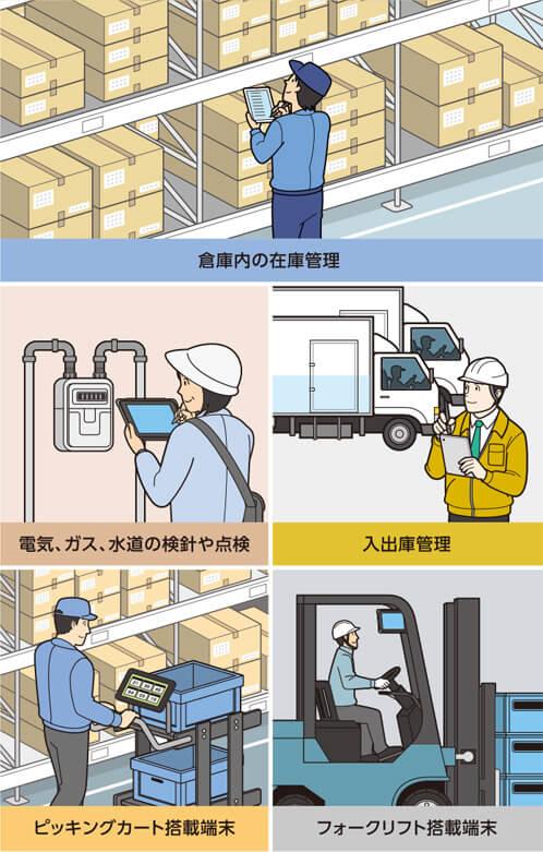倉庫内の在庫管理 電気、ガス、水道の検針や点検 入出庫管理 ピッキングカート搭載端末 フォークリフト搭載端末